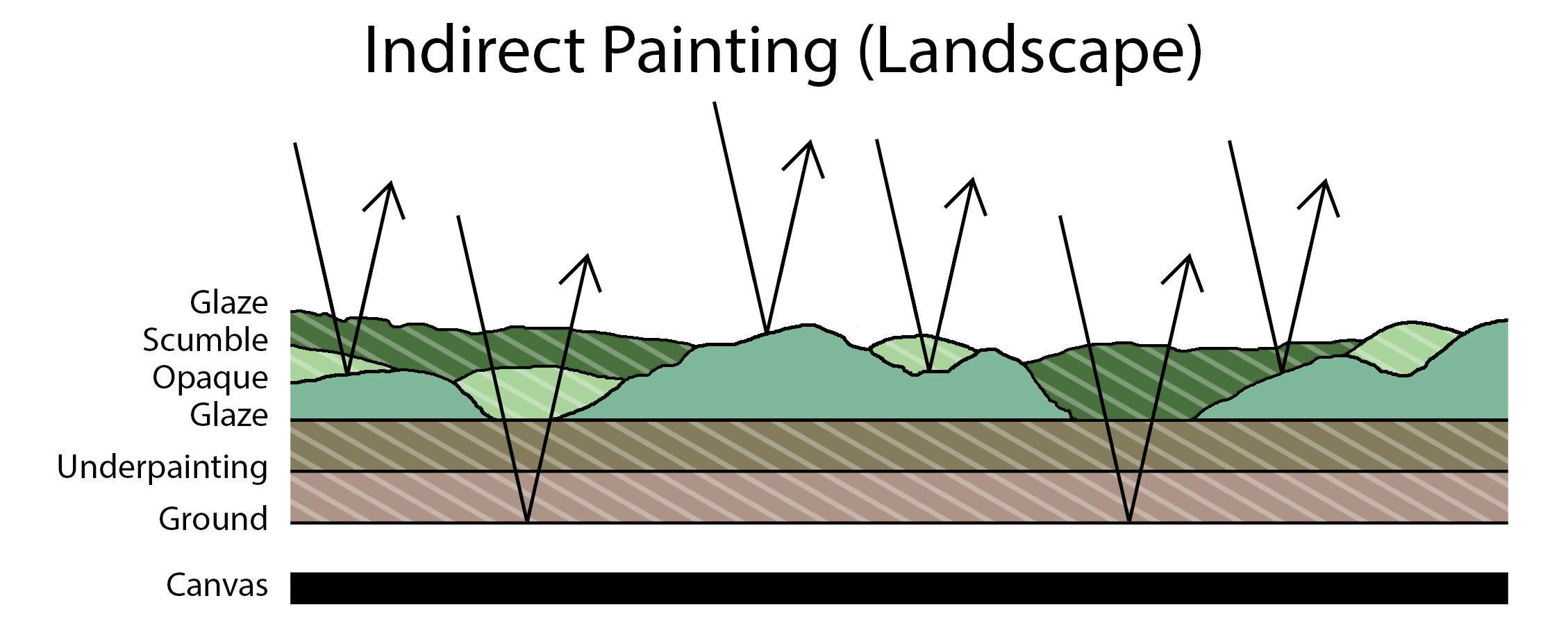 Indirect Painting Illustration